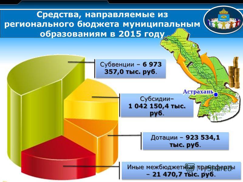 LOGO Средства, направляемые из регионального бюджета муниципальным образованиям в 2015 году Иные межбюджетные трансферты – 21 470,7 тыс. руб. Дотации – 923 534,1 тыс. руб. Субсидии– 1 042 150,4 тыс. руб. Субсидии– Субвенции – 6 973 357,0 тыс. руб.