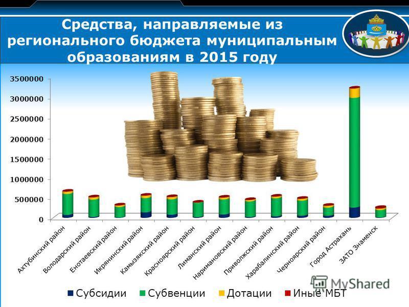 LOGO Средства, направляемые из регионального бюджета муниципальным образованиям в 2015 году
