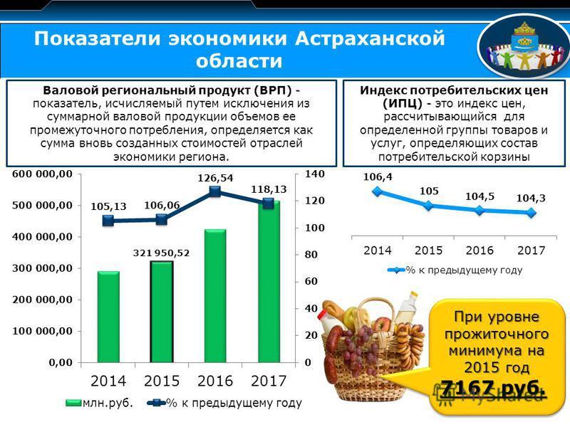 LOGO Показатели экономики Астраханской области - Валовой региональный продукт (ВРП) - показатель, исчисляемый путем исключения из суммарной валовой продукции объемов ее промежуточного потребления, определяется как сумма вновь созданных стоимостей отр