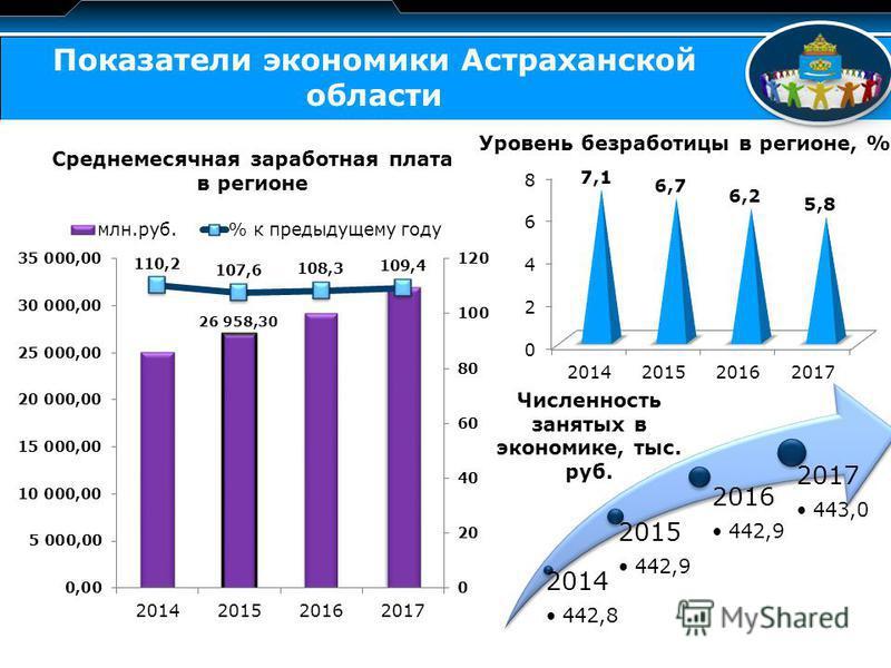 LOGO Показатели экономики Астраханской области Уровень безработицы в регионе, % Среднемесячная заработная плата в регионе 2014 442,8442,8 2015 442,9442,9 2016 2017 443,0443,0 Численность занятых в экономике, тыс. руб.