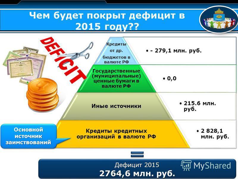 LOGO Чем будет покрыт дефицит в 2015 году?? - 279,1 млн. руб.- 279,1 млн. руб.Кредиты от др. бюджетов в валюте РФ 0,00,0 Государственные (муниципальные) ценные бумаги в валюте РФ 215.6 млн. руб.215.6 млн. руб. Иные источники 2 828,1 млн. руб.2 828,1