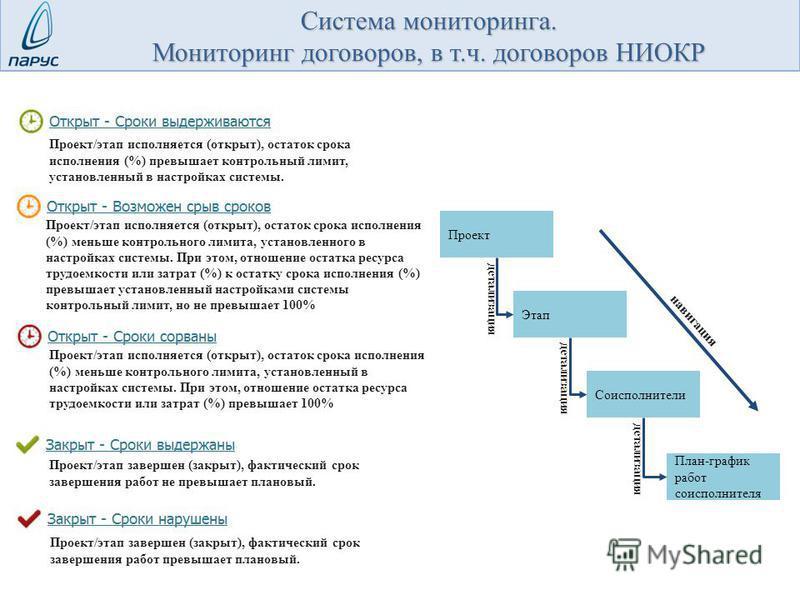 Проект Этап Соисполнители План-график работ соисполнителя навигация детализация Проект/этап исполняется (открыт), остаток срока исполнения (%) превышает контрольный лимит, установленный в настройках системы. Проект/этап завершен (закрыт), фактический
