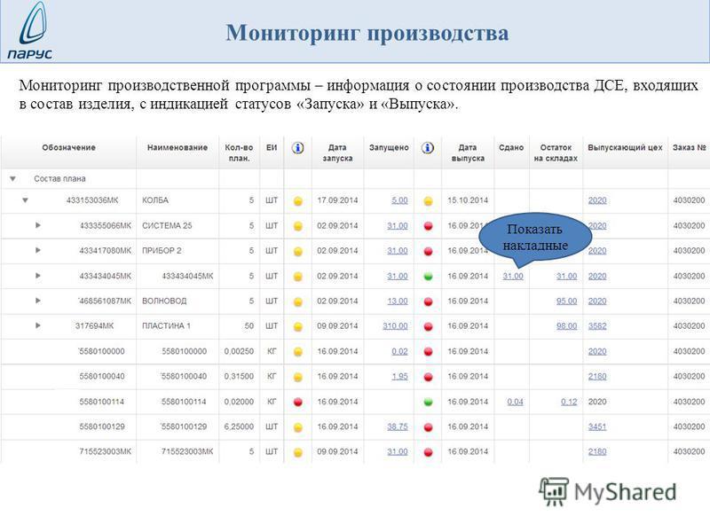 Мониторинг производственной программы – информация о состоянии производства ДСЕ, входящих в состав изделия, с индикацией статусов «Запуска» и «Выпуска». Показать накладные Мониторинг производства