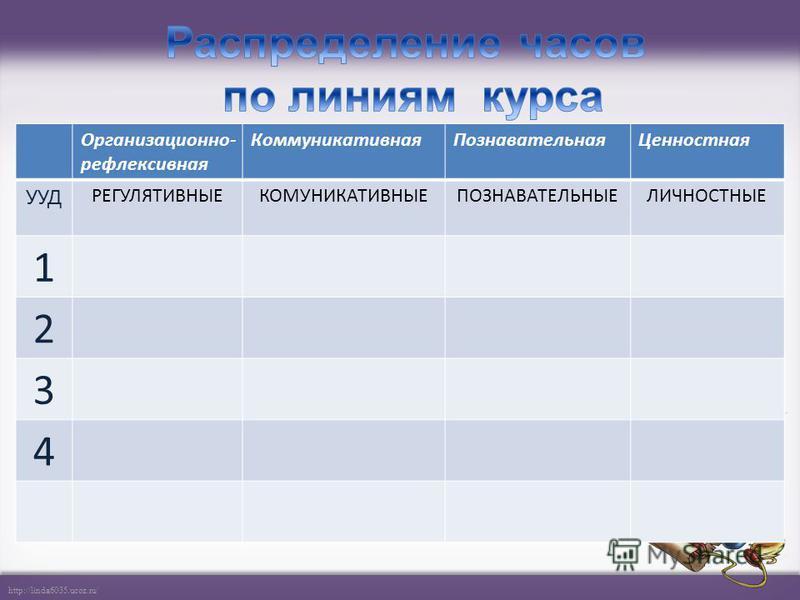 http://linda6035.ucoz.ru/ Организационно- рефлексивная Коммуникативная ПознавательнаяЦенностная УУД РЕГУЛЯТИВНЫЕКОМУНИКАТИВНЫЕПОЗНАВАТЕЛЬНЫЕЛИЧНОСТНЫЕ 1 2 3 4