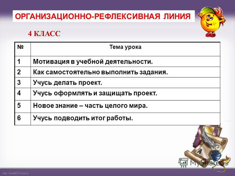 http://linda6035.ucoz.ru/ Тема урока 1Мотивация в учебной деятельности. 2Как самостоятельно выполнить задания. 3Учусь делать проект. 4Учусь оформлять и защищать проект. 5Новое знание – часть целого мира. 6Учусь подводить итог работы. ОРГАНИЗАЦИОННО-Р