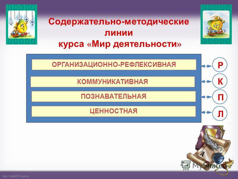 http://linda6035.ucoz.ru/ Содержательно-методические линии курса « Мир деятельности » ОРГАНИЗАЦИОННО-РЕФЛЕКСИВНАЯ ПОЗНАВАТЕЛЬНАЯ КОММУНИКАТИВНАЯ ЦЕННОСТНАЯ Р К П Л