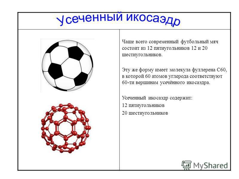 Чаще всего современный футбольный мяч состоит из 12 пятиугольников 12 и 20 шестиугольников. Эту же форму имеет молекула фуллерена C60, в которой 60 атомов углерода соответствуют 60-ти вершинам усечённого икосаэдра. Усеченный икосаэдр содержит: 12 пят