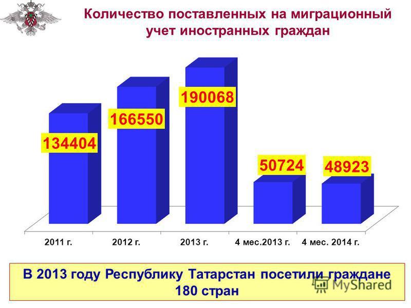 Количество поставленных на миграционный учет иностранных граждан В 2013 году Республику Татарстан посетили граждане 180 стран