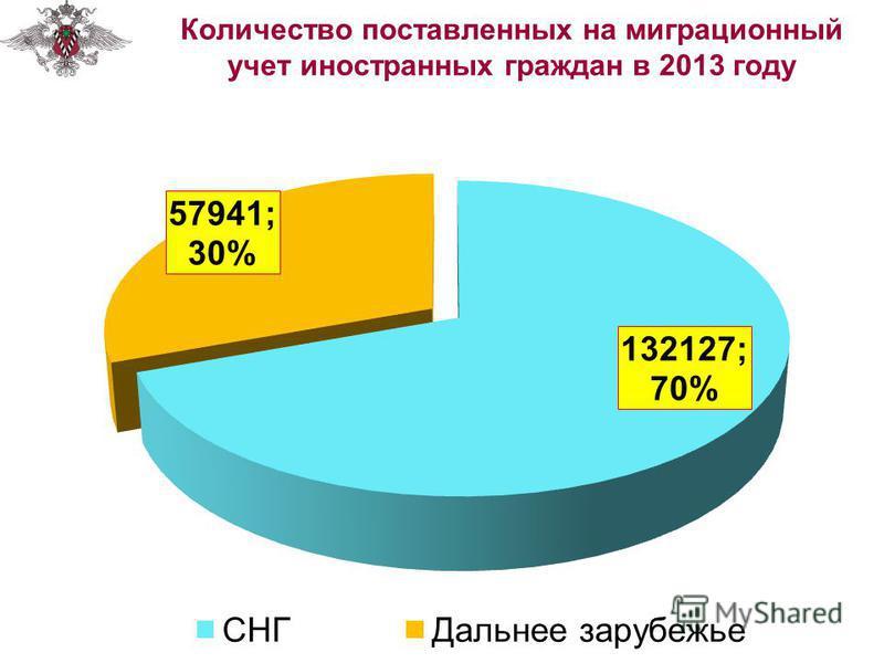 Количество поставленных на миграционный учет иностранных граждан в 2013 году