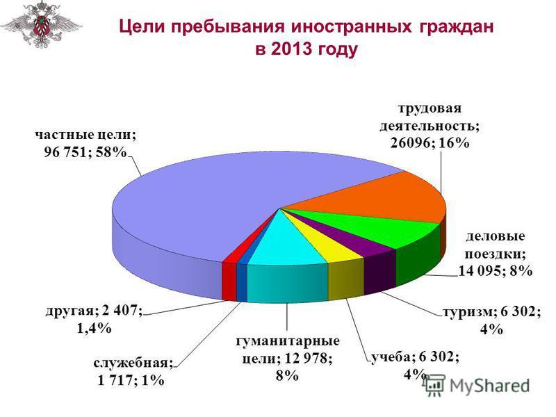 Цели пребывания иностранных граждан в 2013 году