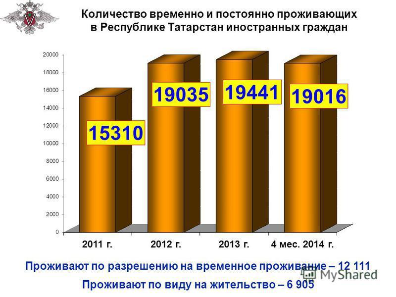 Количество временно и постоянно проживающих в Республике Татарстан иностранных граждан Проживают по виду на жительство – 6 905 Проживают по разрешению на временное проживание – 12 111