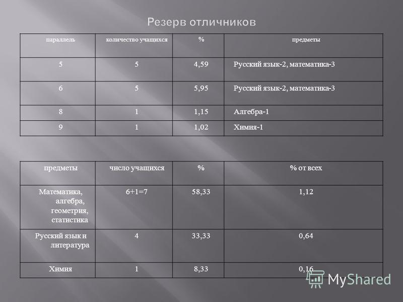 параллель количество учащихся%предметы 554,59Русский язык-2, математика-3 655,95Русский язык-2, математика-3 811,15Алгебра-1 911,02Химия-1 предметы число учащихся% от всех Математика, алгебра, геометрия, статистика 6+1=758,331,12 Русский язык и литер