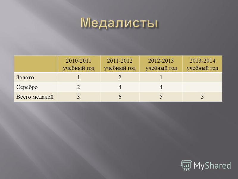 2010-2011 учебный год 2011-2012 учебный год 2012-2013 учебный год 2013-2014 учебный год Золото 121 Серебро 244 Всего медалей 3653