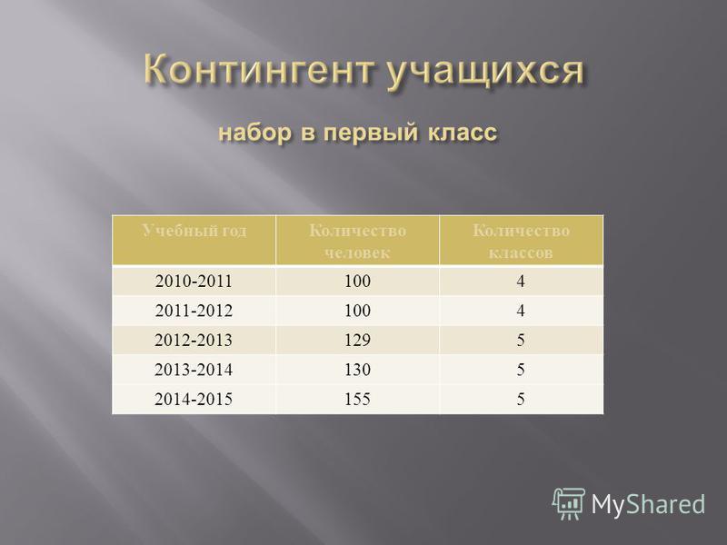 Учебный год Количество человек Количество классов 2010-20111004 2011-20121004 2012-20131295 2013-20141305 2014-20151555