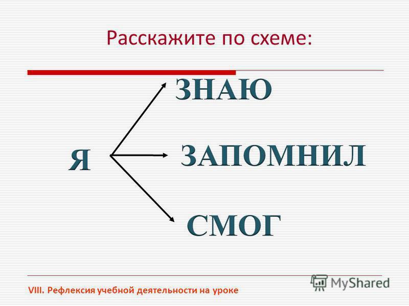 VIII. Рефлексия учебной деятельности на уроке Расскажите по схеме: