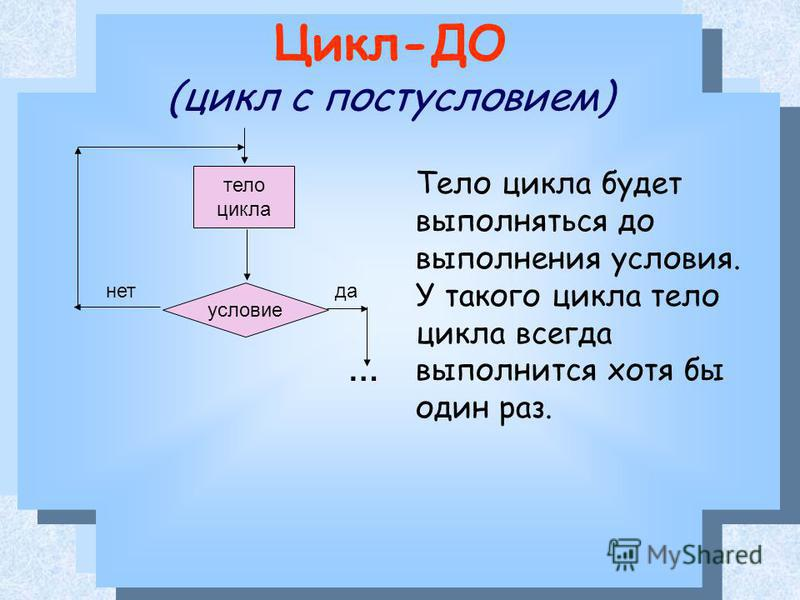 Цикл-ДО (цикл с постусловием) Тело цикла будет выполняться до выполнения условия. У такого цикла тело цикла всегда выполнится хотя бы один раз. условие тело цикла да-нет …