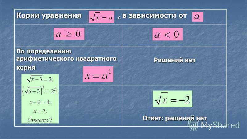 Корни уравнения, в зависимости от По определению арифметического квадратного корня Решений нет Ответ: решений нет