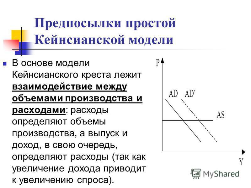 Предпосылки простой Кейнсианской модели В основе модели Кейнсианского креста лежит взаимодействие между объемами производства и расходами: расходы определяют объемы производства, а выпуск и доход, в свою очередь, определяют расходы (так как увеличени