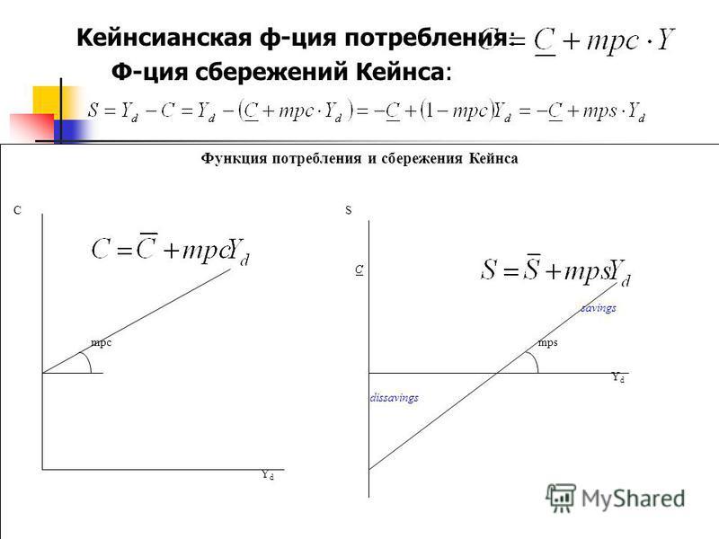 Kейнсианская ф-ция потребления: Ф-ция сбережений Кейнса: Функция потребления и сбережения Кейнса YdYd C mpc S dissavings savings mps YdYd