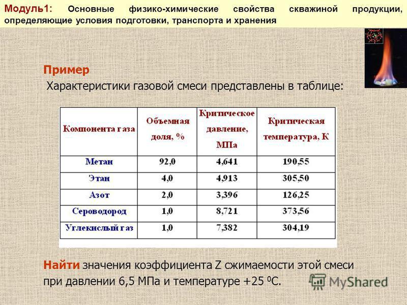Пример Характеристики газовой смеси представлены в таблице: Найти значения коэффициента Z сжимаемости этой смеси при давлении 6,5 МПа и температуре +25 0 С. Модуль 1: Основные физико-химические свойства скважиной продукции, определяющие условия подго