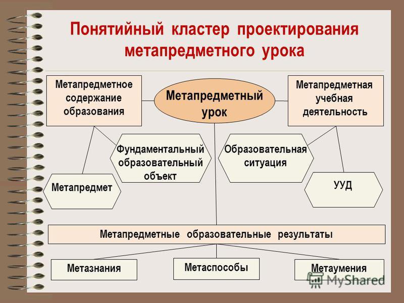 Понятийный кластер проектирования метапредметного урока Метапредметный урок Метапредметная учебная деятельность Метапредметное содержание образования Метапредметные образовательные результаты Метазнания Метаспособы Метаумения Метапредмет Фундаменталь
