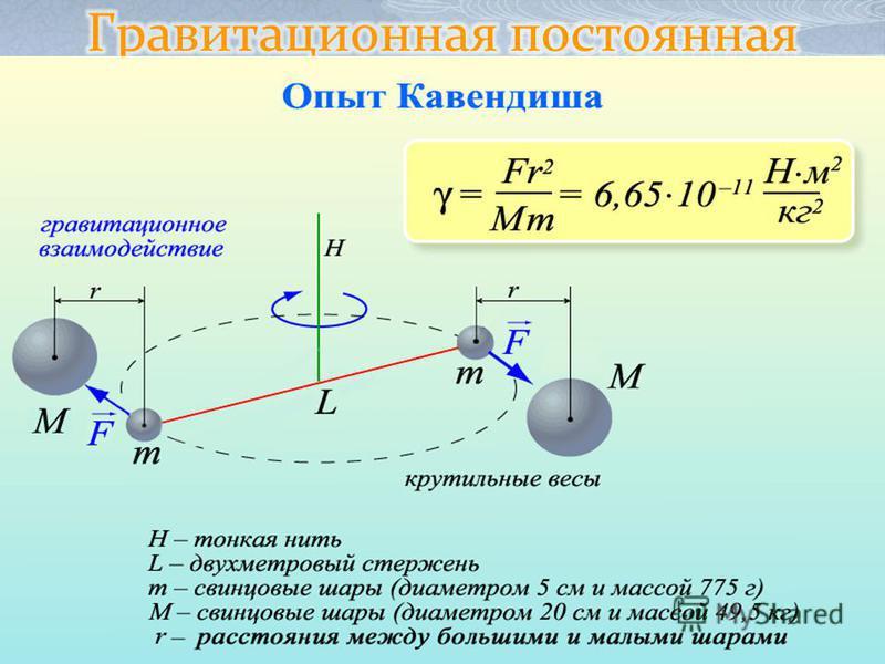 Генри Кавендиш – английский физик В 1798 году в лабораторных условиях проверил закон всемирного тяготения. Результаты опыта позволили определить гравитационную постоянную G.