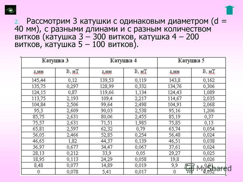 2. Рассмотрим 3 катушки с одинаковым диаметром (d = 40 мм), с разными длинами и с разным количеством витков (катушка 3 – 300 витков, катушка 4 – 200 витков, катушка 5 – 100 витков).