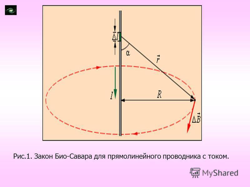 Рис.1. Закон Био-Савара для прямолинейного проводника с током.