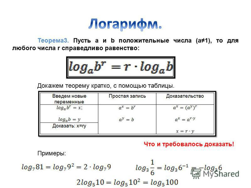 Теорема 3. Пусть a и b положительные числа (а 1), то для любого числа r справедливо равенство: Докажем теорему кратко, с помощью таблицы. Примеры: Что и требовалось доказать!