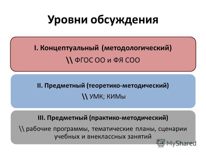 Уровни обсуждения I. Концептуальный (методологический) \\ ФГОС ОО и ФЯ СОО II. Предметный (теоретико-методический) \\ УМК; КИМы III. Предметный (практико-методический) \\ рабочие программы, тематические планы, сценарии учебных и внеклассных занятий