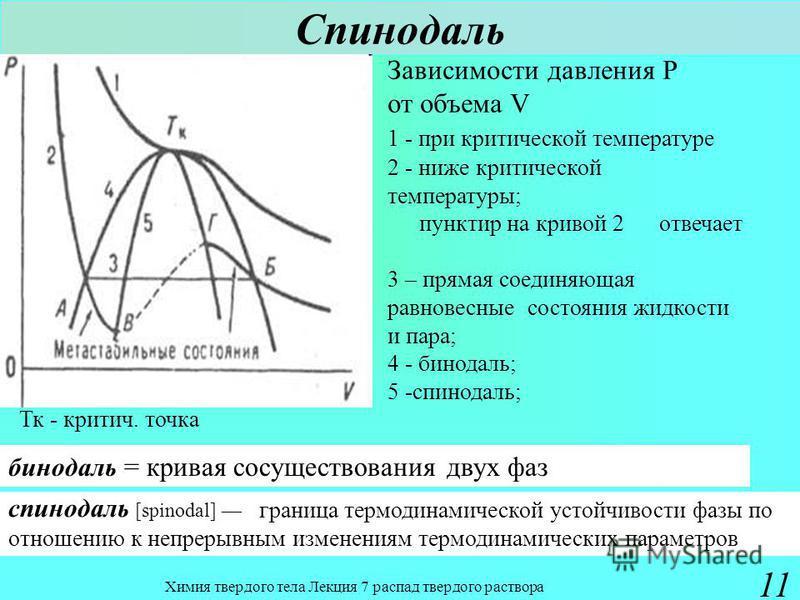 Химия твердого тела Лекция 7 распад твердого раствора 11 линия на диаграмме состояний, соответствующая температуре, ниже которой твердый раствор претерпевает спинодальный распад. Зависимости давления Р от объема V 1 - при критичнаеской температуре 2