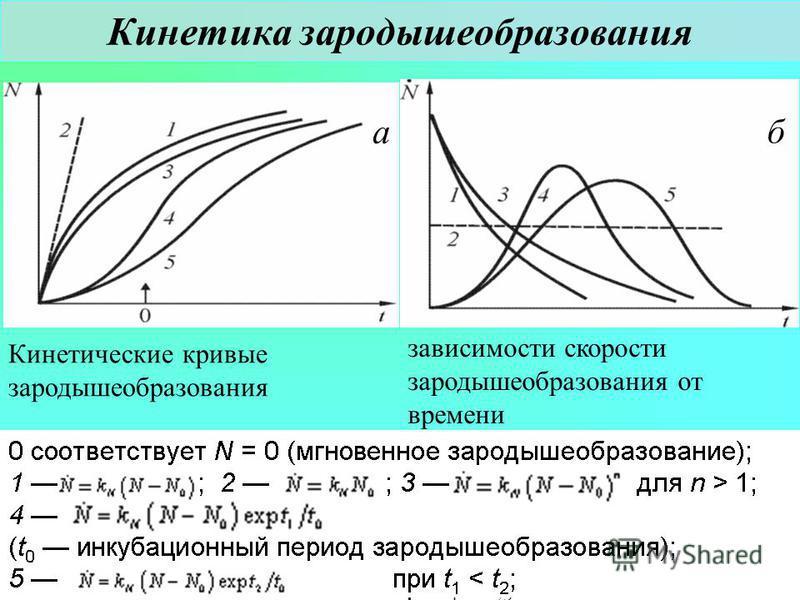 Химия твердого тела Лекция 7 распад твердого раствора 27 Кинетика зародышеобразования а б Кинетические кривые зародышеобразования зависимости скорости зародышеобразования от времени 0 соответствует N = 0 (мгновенное зародышеобразование); 1 ; 2 ; 3 дл