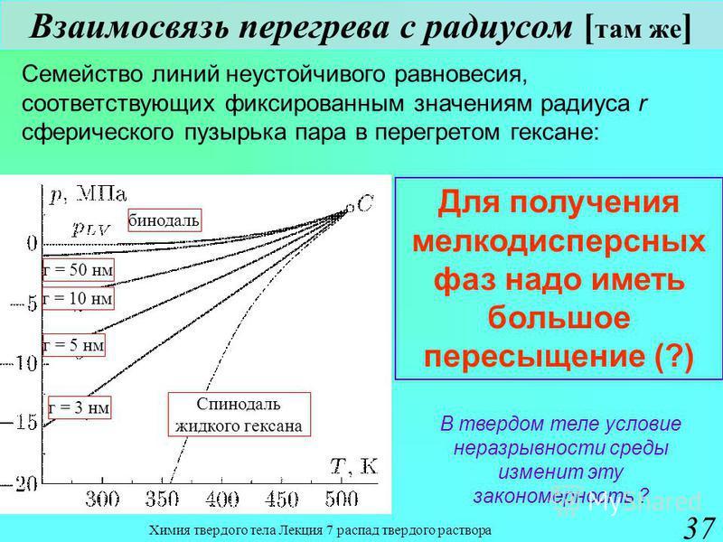 Химия твердого тела Лекция 7 распад твердого раствора 37 Взаимосвязь перегрева с радиусом [ там же ] Семейство линий неустойчивого равновесия, соответствующих фиксированным значениям радиуса r сферического пузырька пара в перегретом гексане: Для полу