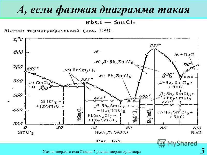 Химия твердого тела Лекция 7 распад твердого раствора 5 А, если фазовая диаграмма такая