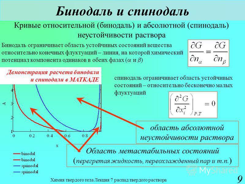 Химия твердого тела Лекция 7 распад твердого раствора 9 Бинодаль и спинодаль Кривые относительной (бинодаль) и абсолютной (спинодаль) неустойчивости раствора область абсолютной неустойчивости раствора Бинодаль ограничивает область устойчивых состояни