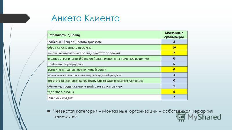 Анкета Клиента Четвертая категория – Монтажные организации – собственная иерархия ценностей Потребность \ Бренд Монтажные организации Стабильный спрос (Частота проектов)3 образ качественного продукта 10 конечный клиент знает бренд (простота продажи)7