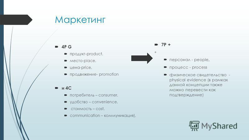 Маркетинг 4P G продукт-product, место-place, цена-price, продвижение- promotion и 4C потребитель – consumer, удобство – convenience, стоимость – cost, communication – коммуникация), 7P + + персонал - people, процесс - process физическое свидетельство