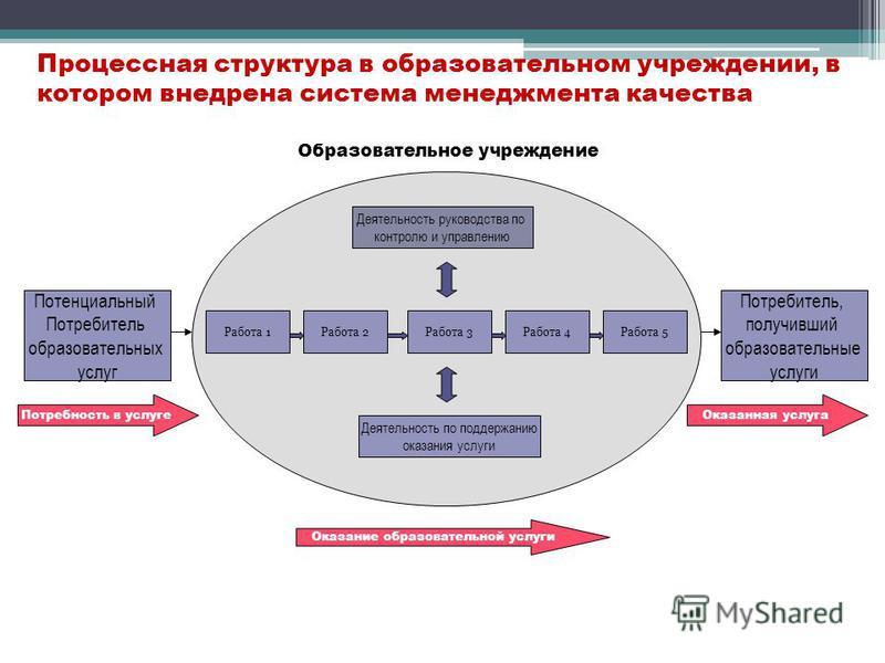 Процессная структура в образовательном учреждении, в котором внедрена система менеджмента качества Потенциальный Потребитель образовательных услуг Образовательное учреждение Потребитель, получивший образовательные услуги Оказание образовательной услу