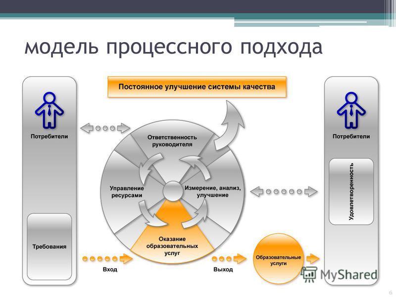 модель процессного подхода 6