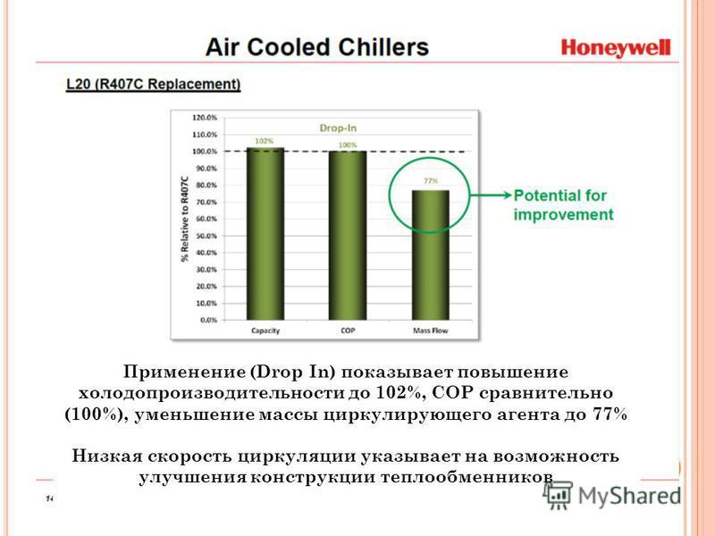 Применение (Drop In) показывает повышение холодопроизводительности до 102%, СОР сравнительно (100%), уменьшение массы циркулирующего агента до 77% Низкая скорость циркуляции указывает на возможность улучшения конструкции теплообменников
