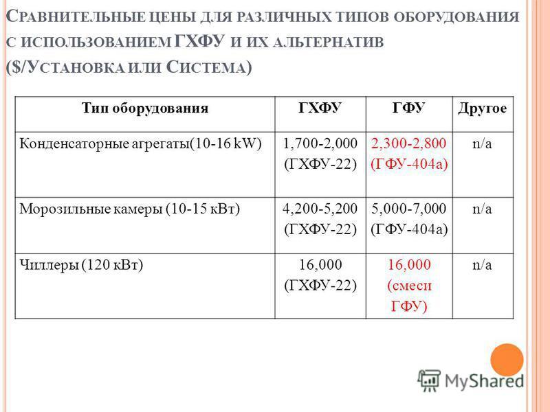С РАВНИТЕЛЬНЫЕ ЦЕНЫ ДЛЯ РАЗЛИЧНЫХ ТИПОВ ОБОРУДОВАНИЯ С ИСПОЛЬЗОВАНИЕМ ГХФУ И ИХ АЛЬТЕРНАТИВ ($/У СТАНОВКА ИЛИ С ИСТЕМА ) Тип оборудования ГХФУГФУДругое Конденсаторные агрегаты(10-16 kW) 1,700-2,000 (ГХФУ-22) 2,300-2,800 (ГФУ-404a) n/a Морозильные кам