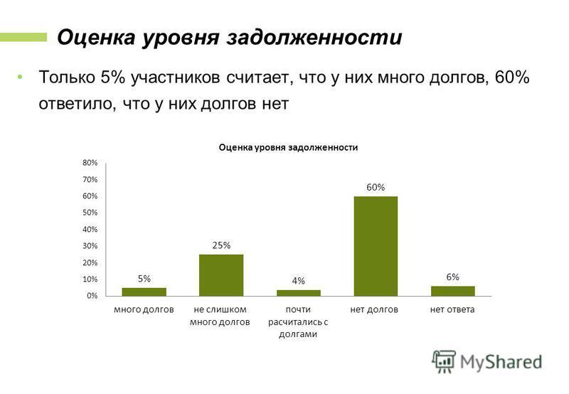 Оценка уровня задолженности Только 5% участников считает, что у них много долгов, 60% ответило, что у них долгов нет