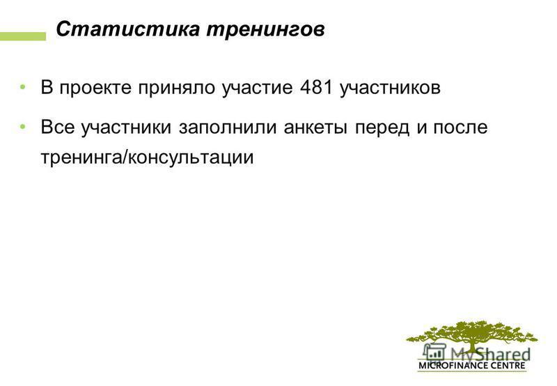Статистика тренингов В проекте приняло участие 481 участников Все участники заполнили анкеты перед и после тренинга/консультации