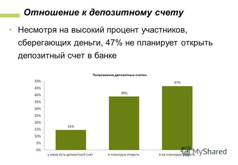 Отношение к депозитному счету Несмотря на высокий процент участников, сберегающих деньги, 47% не планирует открыть депозитный счет в банке