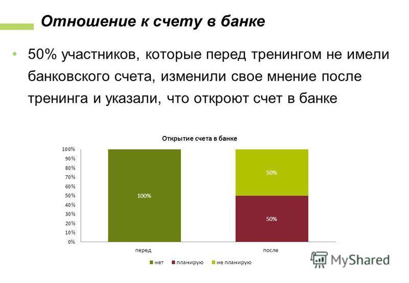 Отношение к счету в банке 50% участников, которые перед тренингом не имели банковского счета, изменили свое мнение после тренинга и указали, что откроют счет в банке