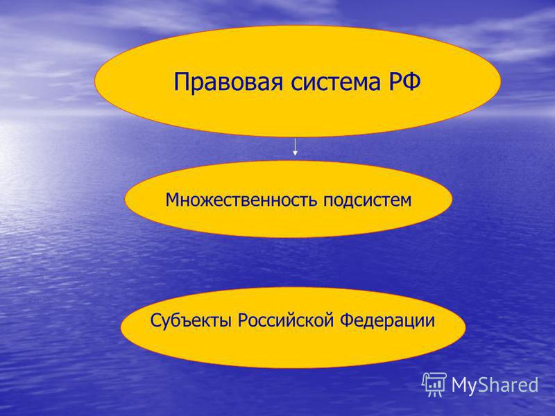 Правовая система РФ Множественность подсистем Субъекты Российской Федерации