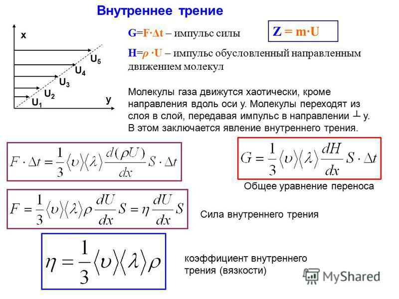 Внутреннее трение х у U1U1 U2U2 U3U3 U5U5 U4U4 Молекулы газа движутся хаотически, кроме направления вдоль оси у. Молекулы переходят из слоя в слой, передавая импульс в направлении у. В этом заключается явление внутреннего трения. G=F·Δt – импульс сил