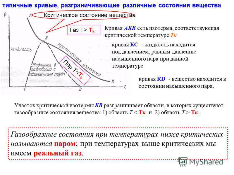типичные кривые, разграничивающие различные состояния вещества Участок критической изотермы KB разграничивает области, в которых существуют газообразные состояния вещества: 1) область Т Тк. паром реальный газ Газообразные состояния при температурах н