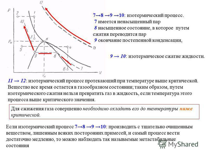 78 9 10: изотермический процесс. 7 имеется ненасыщенный пар 8 насыщенное состояние, в которое путем сжатия переводится пар 9 окончание постепенной конденсации, 9 10: изотермическое сжатие жидкости. 11 12: изотермический процесс протекающий при темпер