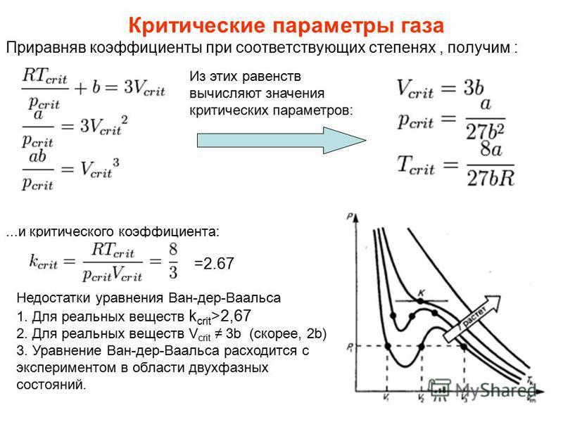Приравняв коэффициенты при соответствующих степенях, получим : Критические параметры газа Из этих равенств вычисляют значения критических параметров:...и критического коэффициента: Недостатки уравнения Ван-дер-Ваальса 1. Для реальных веществ k crit >